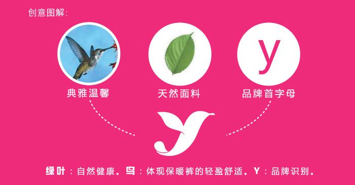 """标志释义: 关键词:[保暖、轻盈、舒适、优雅] 1、标志创作综合运用浓缩、概括、多变的视觉语言能力,以伊玛久的拼音首字母""""y""""为主旋律点明品牌,又以两片绿叶构成""""y""""字形,整体外形上同时是一只欢快的小鸟,洋溢着生命的活力,舒展自然得体,寓意女性在保暖需求的同时,追求青春柔美的品味,保暖且轻盈舒适的诉求展露无遗。 2、绿叶、小鸟的元素,直观表达了选用天然面料的制作原则。 3、优美的造型高度概括,典雅贵气,富有装饰意味及标识性,显示出高超的保暖裤制作工艺与舒适优"""