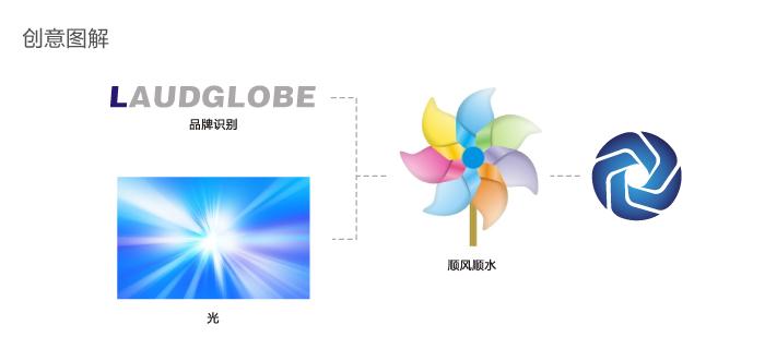 螺光科技logo设计